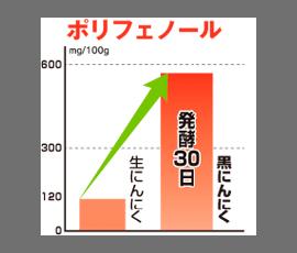 栄養単価がアップ!